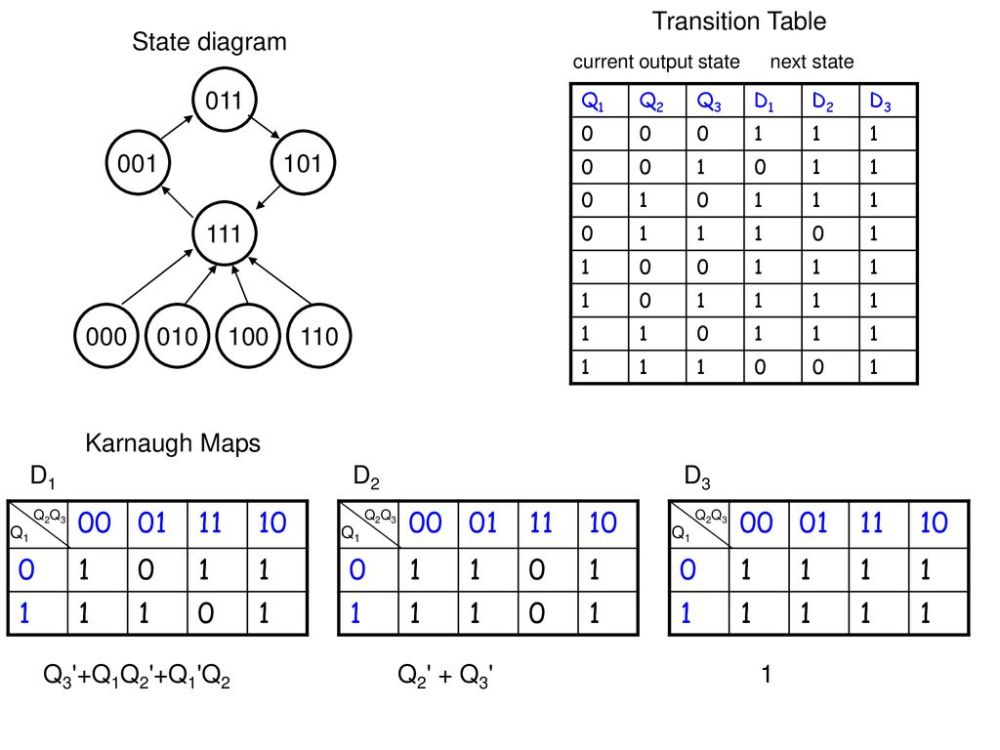 medium resolution of transition table state diagram current output state next state