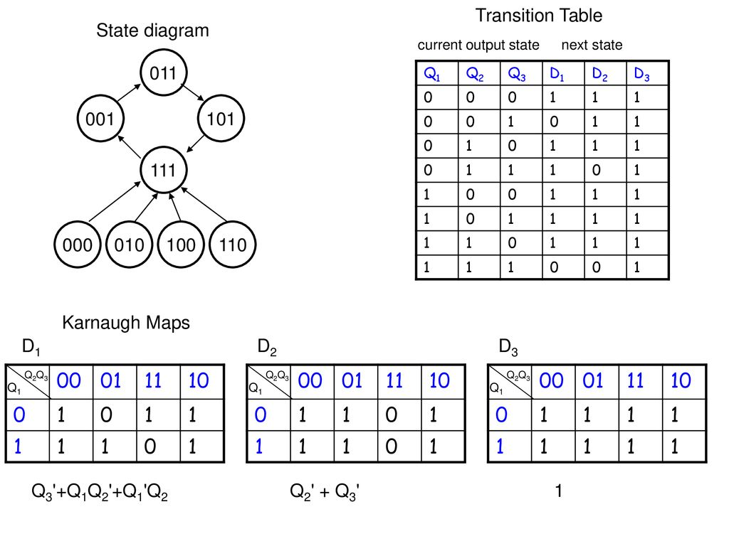 hight resolution of transition table state diagram current output state next state