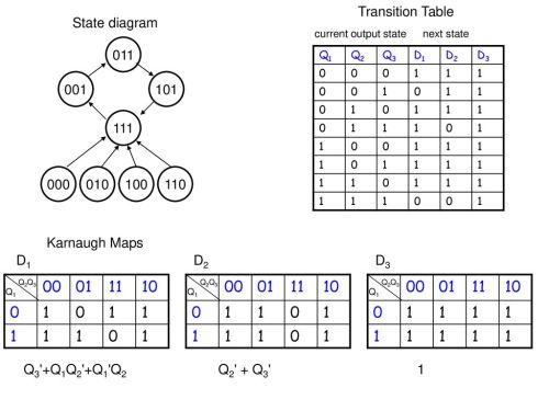 small resolution of transition table state diagram current output state next state