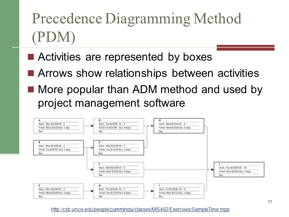 precedence diagram method project management sony cdx gt32w wiring time ppt video online download 11 diagramming