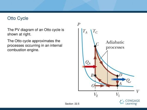 small resolution of otto cycle the pv diagram of an otto cycle is shown at right