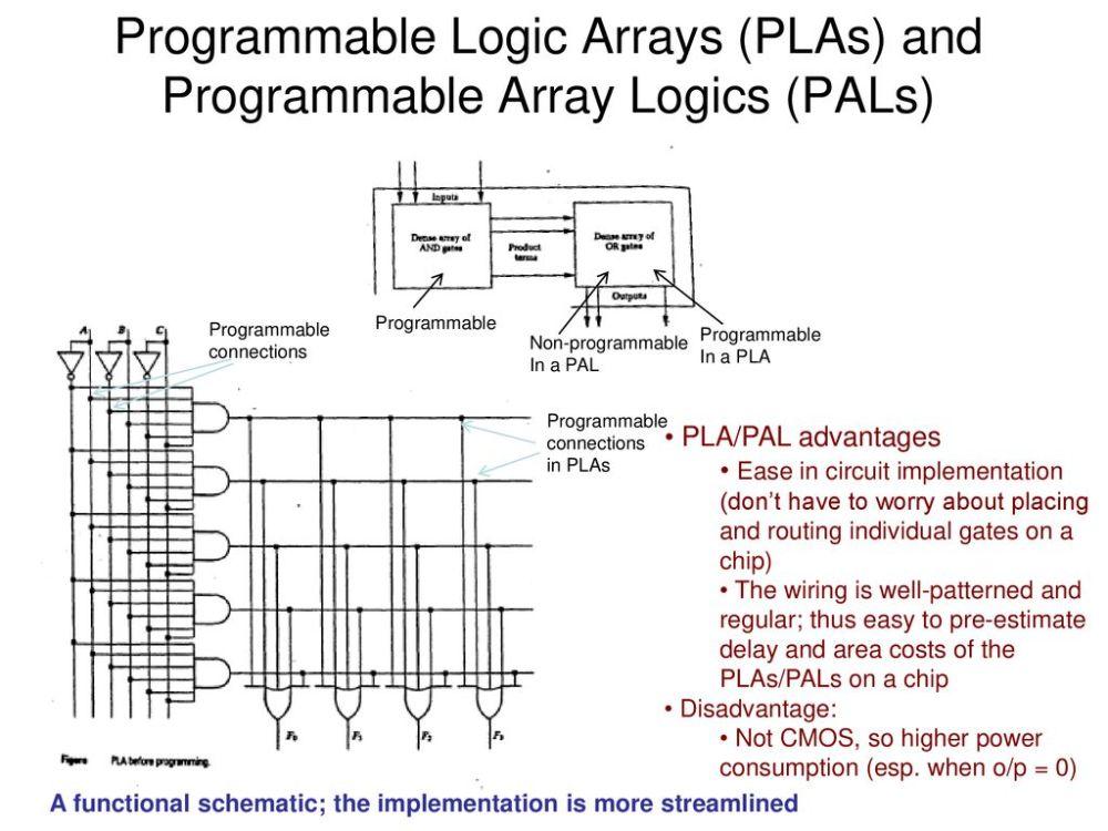 medium resolution of pla pals and pla design optimization ppt downloadpla schematic circuit diagram 10