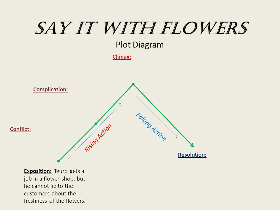 plot diagram answers evinrude 70 wiring say it with flowers ppt video online download