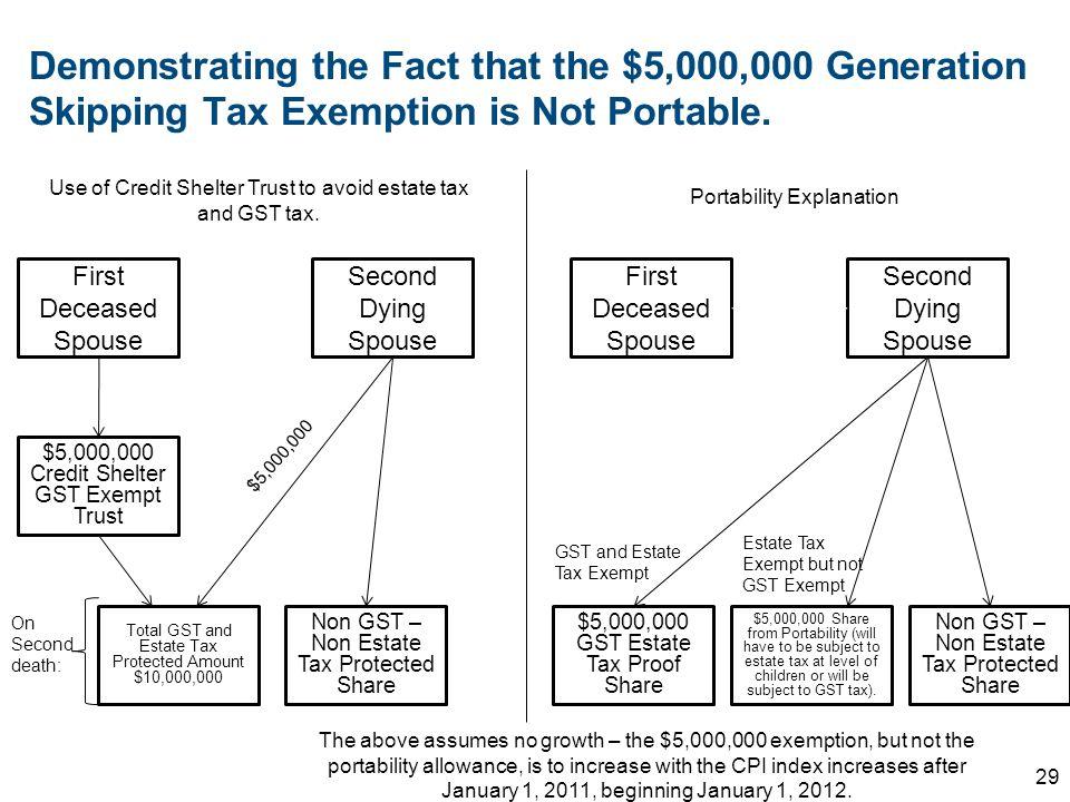 Estate Tax Exclusion Amount