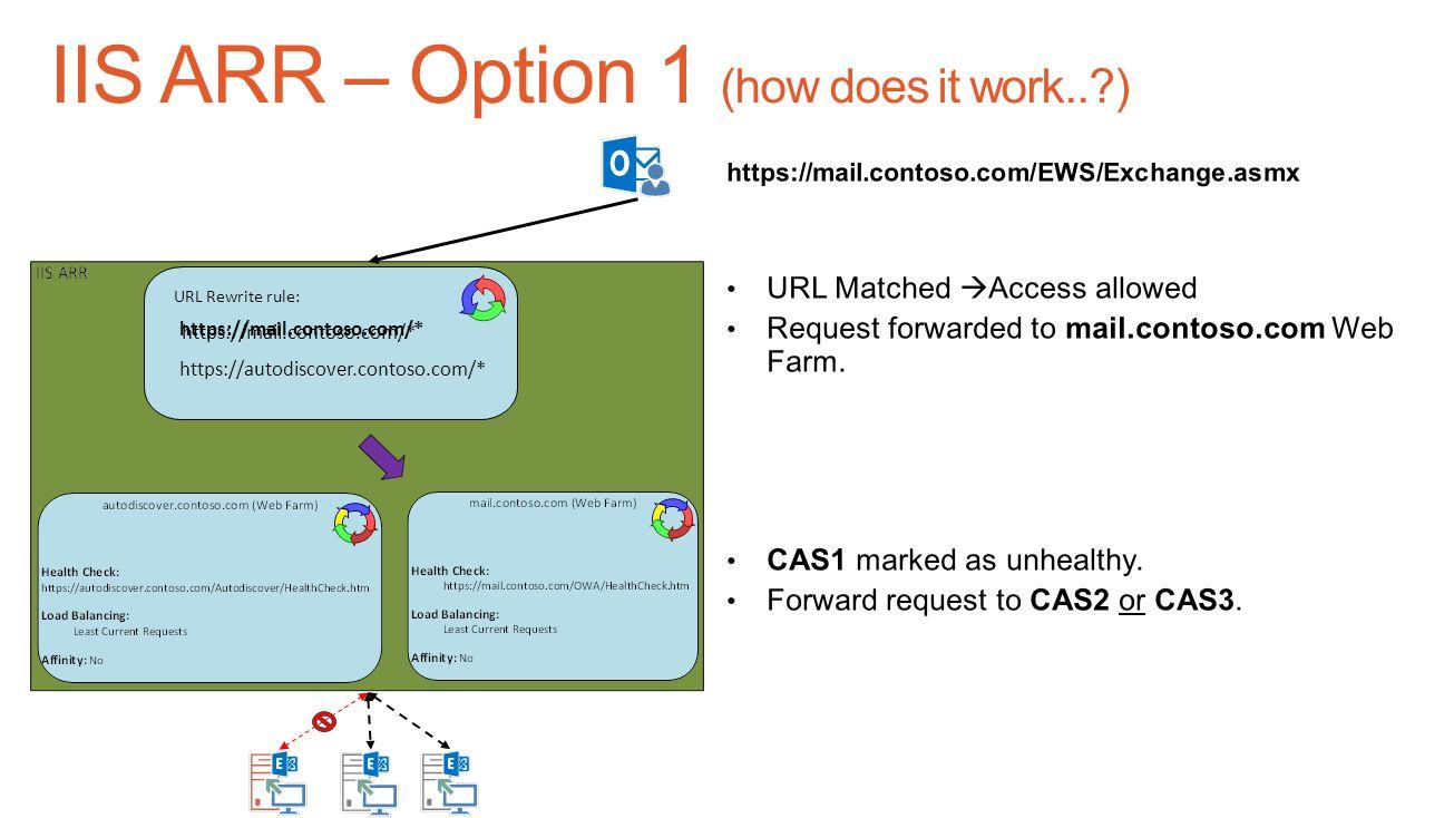 Web Farm Diagram - farm icons set outline illustration of 9
