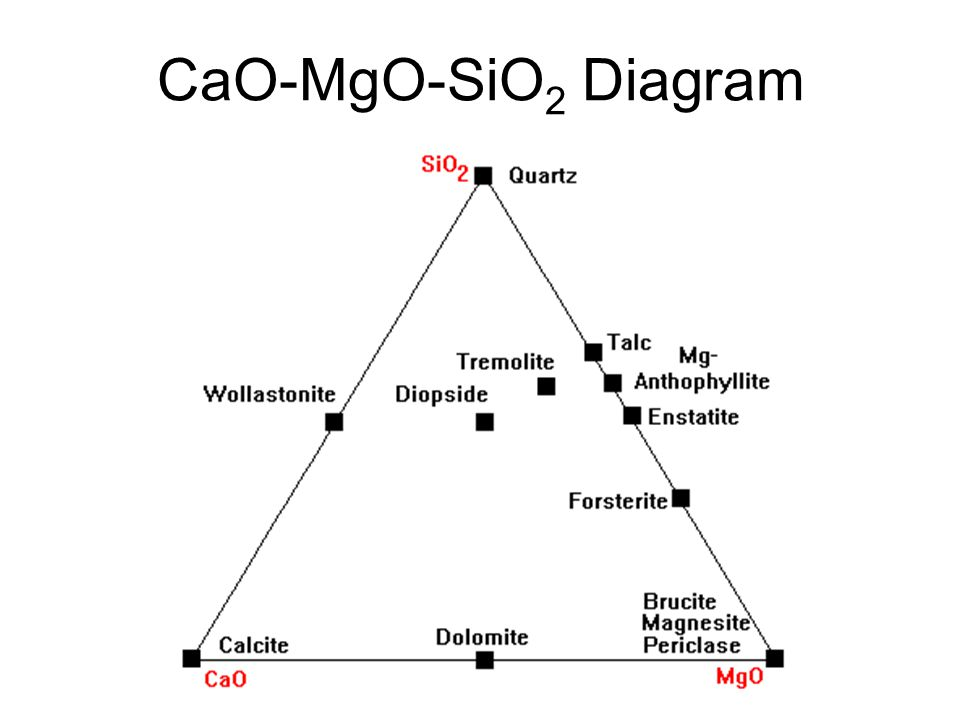 sio2 phase diagram bulldog remote start wiring diagrams metamorphic ppt video online download 28 cao mgo
