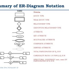 Er Diagram Symbols And Meaning 1966 Mustang Alternator Wiring Data Modeling Using Ppt Video Online Download Summary Of Notation
