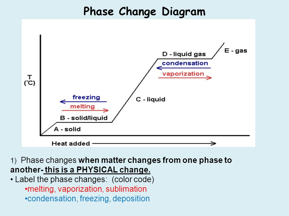 states of matter change diagram draw a math problems changes in ppt download phase label the color code