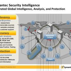 Symantec Endpoint Protection Architecture Diagram Speaker Wiring Ohms Unrivaled Security Ppt Download 35 Intelligence