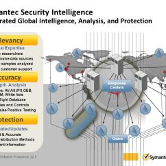 Symantec Endpoint Protection Architecture Diagram Central Heating Wiring Pump Overrun Unrivaled Security Ppt Download 36 Intelligence