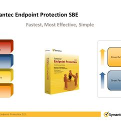 Symantec Endpoint Protection Architecture Diagram Whelen Edge 9000 Wiring Unrivaled Security Ppt Download 9 Sbe
