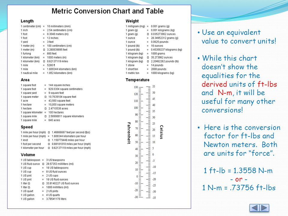 Up To 20 Meters To Feet Conversion Chart Feet
