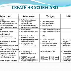 Diagram Process Recruiting Cole Hersee Solenoid Wiring Hr Scorecard Presented By Adeel Tariq Mobashir Ali. - Ppt Video Online Download