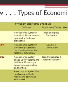 Review types of economies also european economic systems ppt video online download rh slideplayer