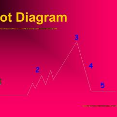 Lord Of The Flies Plot Diagram 2001 Suburban Radio Wiring Elements Fiction Setting Character Point View Theme Ppt 14 3 4 2 1 5