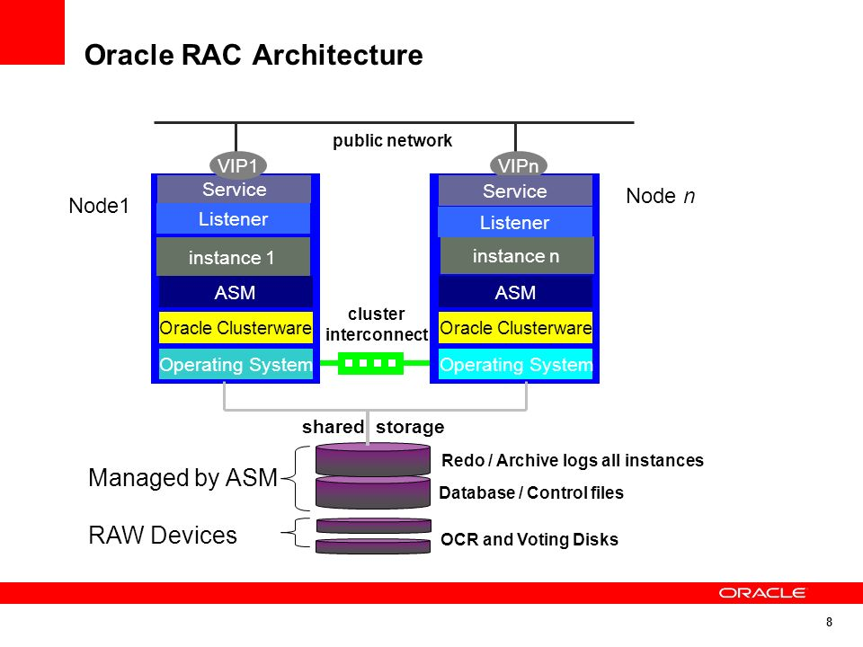 Mastering Oracle Real Application Clusters Performance