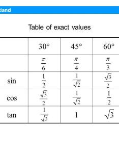 sin cos tan table of exact values maths scotland higher also unit trigonometry identities the form   ppt rh slideplayer