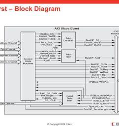 21 axi slave burst block diagram [ 1279 x 720 Pixel ]