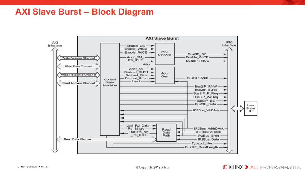 medium resolution of 21 axi slave burst block diagram