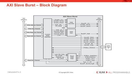 small resolution of 21 axi slave burst block diagram