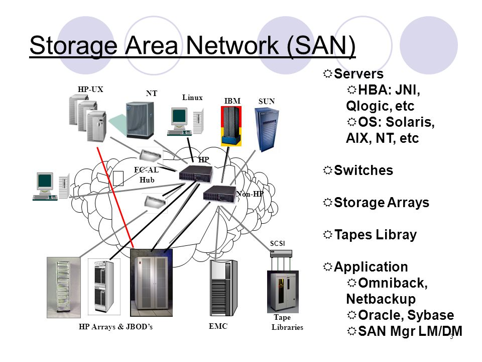 emc data diagram how to simplify block diagrams storage area network san - ppt video online download