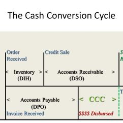 Cash Conversion Cycle Diagram Kinetico Parts Ctp Exam Preparation- Essentials Of Treasury Management, 3ed. - Ppt Download