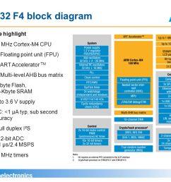 stm32 f4 block diagram 2 feature highlight 168 mhz cortex m4 cpu [ 1134 x 907 Pixel ]