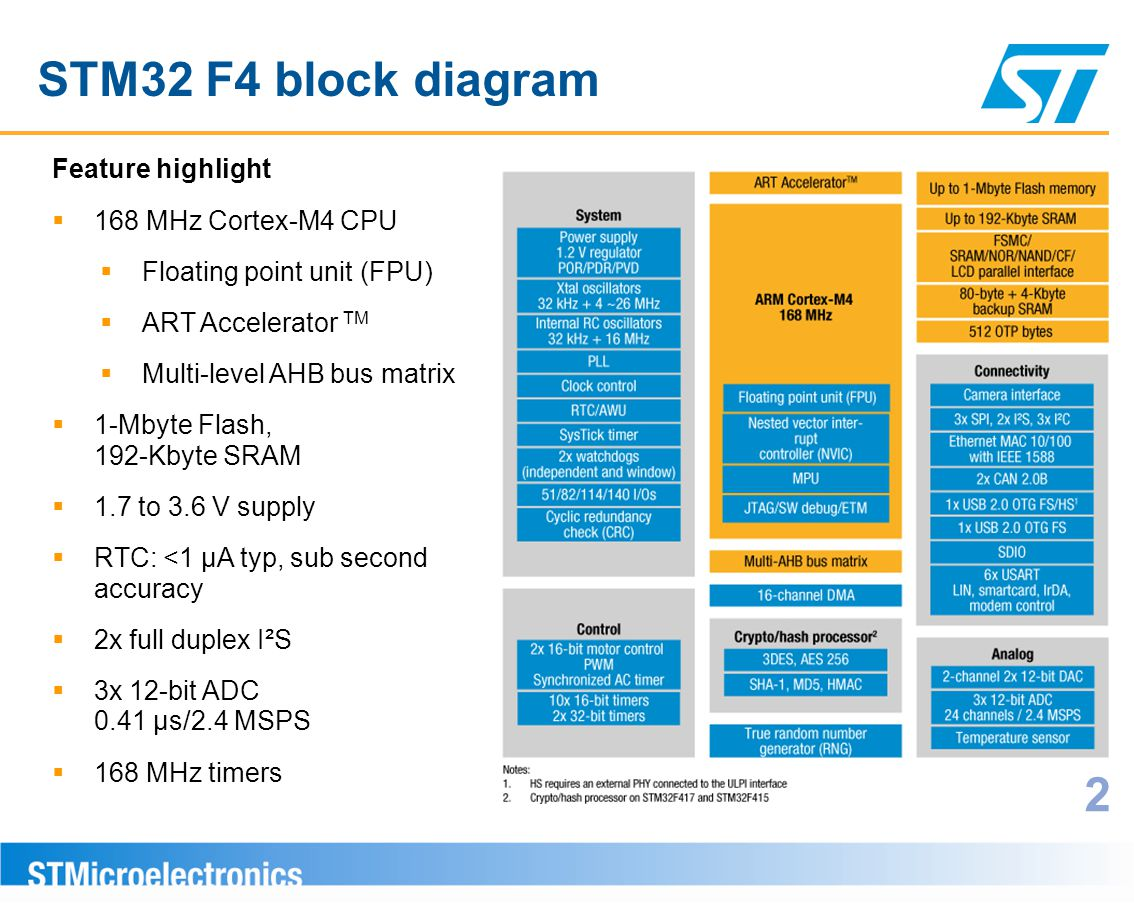 hight resolution of stm32 f4 block diagram 2 feature highlight 168 mhz cortex m4 cpu