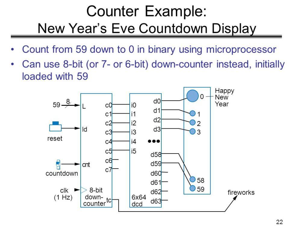 medium resolution of 0 59 counter circuit diagram wiring diagram0 59 counter circuit diagram wiring diagram gplecture 23 registers