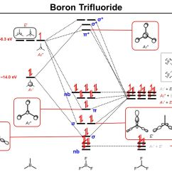 Energy Level Diagram For Boron 6 2 Offense Mo Diagrams More Complex Molecules Ppt Video Online