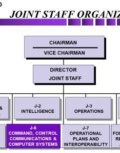 Joint staff organization also the  directorate ppt download rh slideplayer