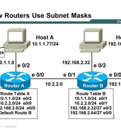 end system subnet mask operation 6 how  [ 1152 x 864 Pixel ]
