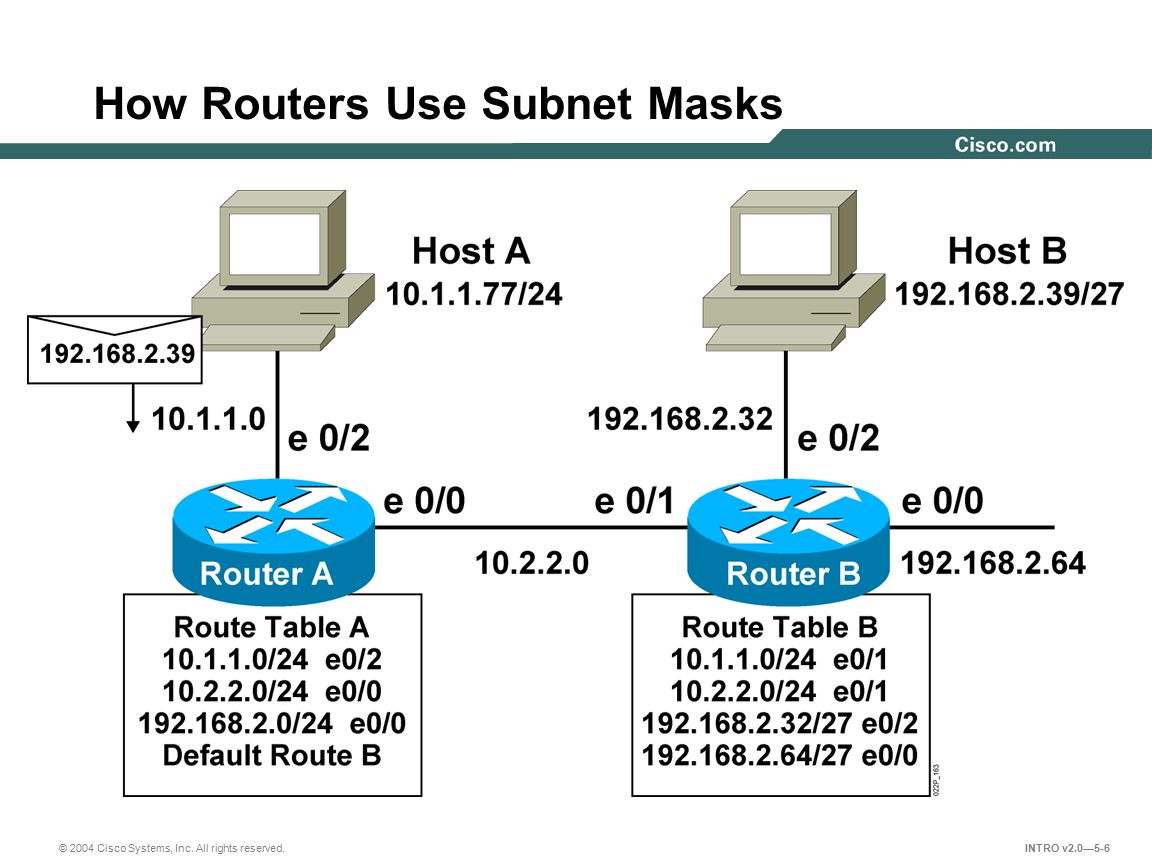 hight resolution of end system subnet mask operation 6 how