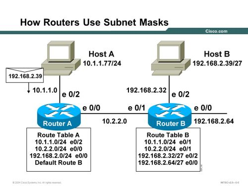 small resolution of end system subnet mask operation 6 how
