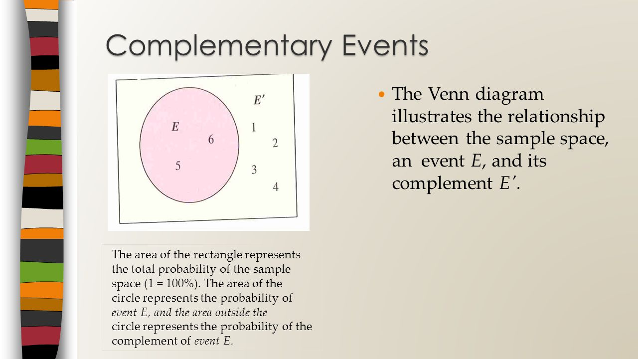 hight resolution of complementary events the venn diagram illustrates the relationship between the sample space an event e