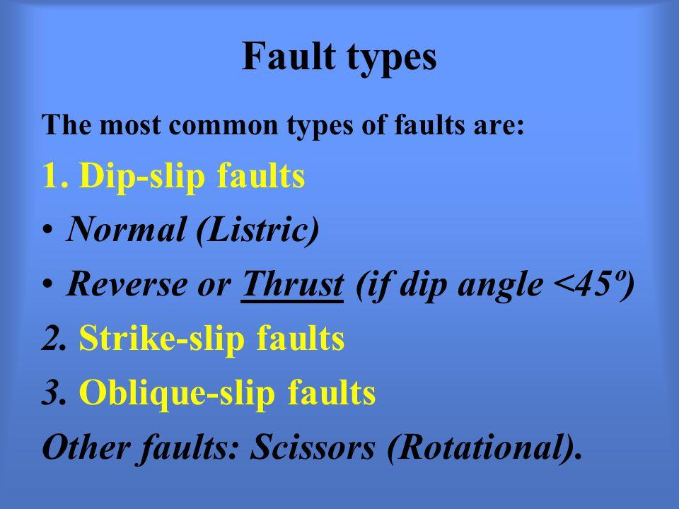 dip slip fault diagram convert image to visio faults and faulting dr. masdouq al-taj - ppt video online download