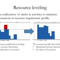 Network Diagram Excel Lewis Dot For Silicon Cpm, Crashing, Resource Leveling Using Ms & Project - Ppt Video Online Download