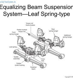 17 equalizing beam suspension system leaf spring type [ 1278 x 959 Pixel ]