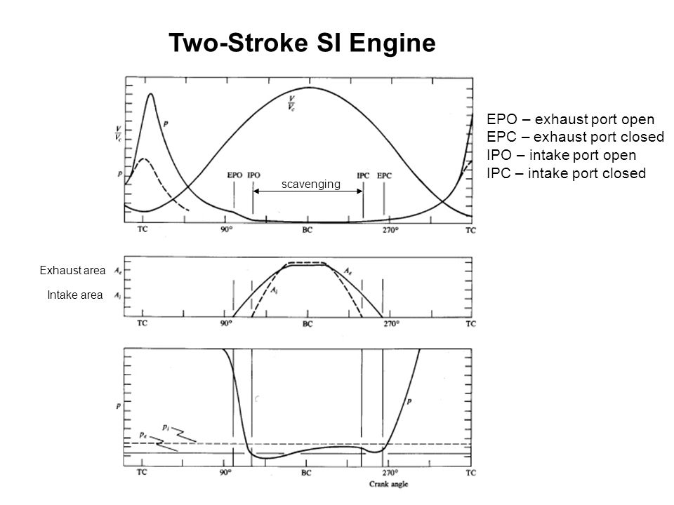 Four Stroke SI Engine Stroke 1: Fuel-air mixture