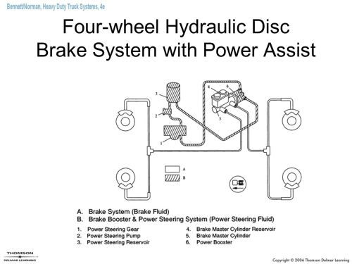 small resolution of 7 four wheel hydraulic disc brake system with power assist
