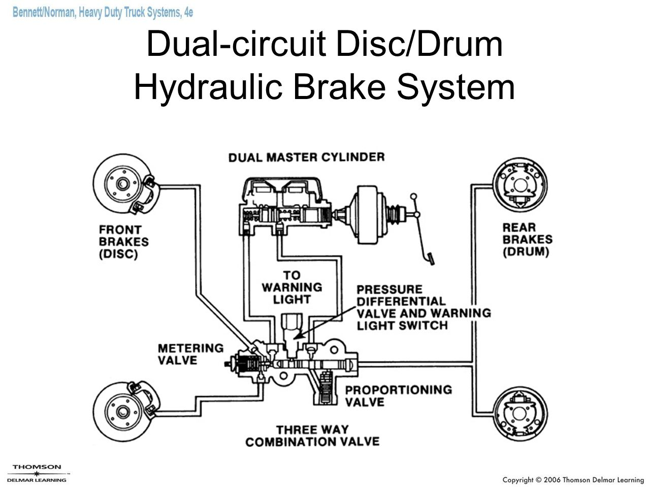Braking System For Cars