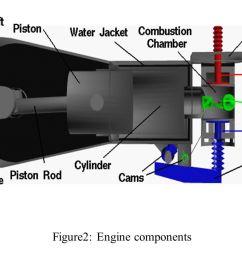 10 figure2 engine components [ 1122 x 794 Pixel ]