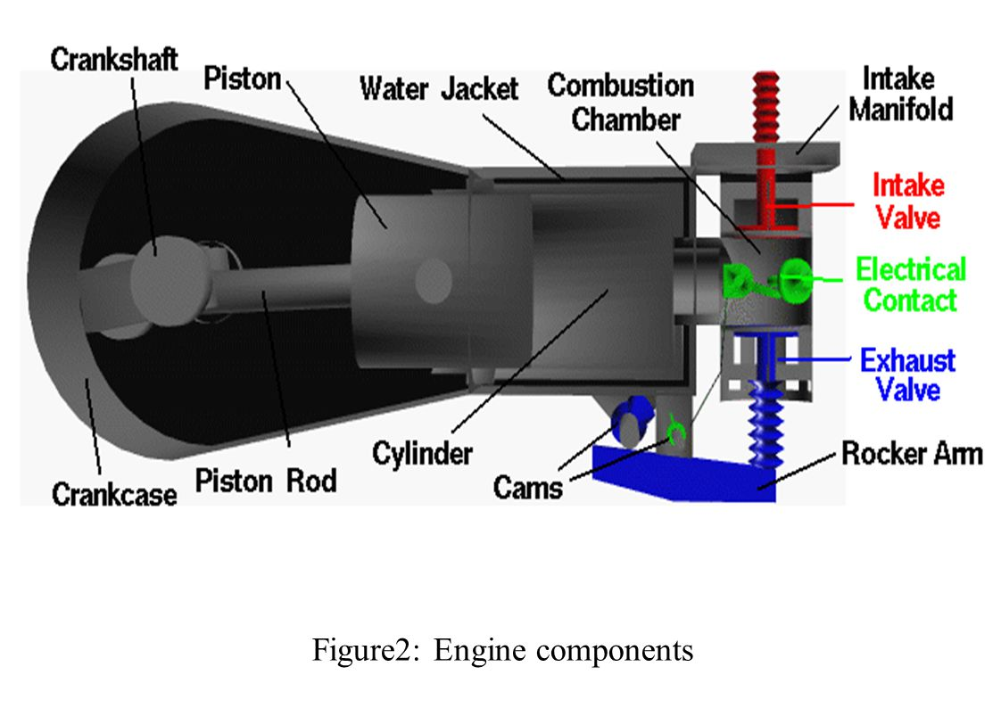 hight resolution of 10 figure2 engine components