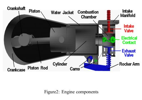 small resolution of 10 figure2 engine components