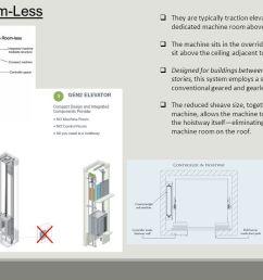 machine less elevator wiring diagram room wiring diagram tags machine less elevator wiring diagram room [ 1280 x 720 Pixel ]