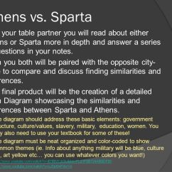 Athens And Sparta Venn Diagram Msd Ignition Pro Mag Ancient Greece: History Contributions - Ppt Video Online Download