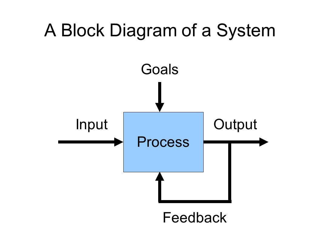 hight resolution of a block diagram of a system