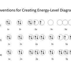 How To Make An Energy Level Diagram Electrical 3 Phase Wiring Diagrams Ppt Video Online Download Conventions For Creating