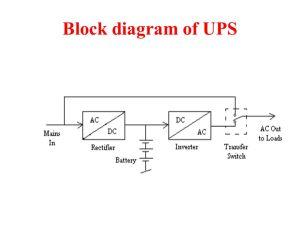 Uninterruptible Power Supply (UPS)  ppt video online download