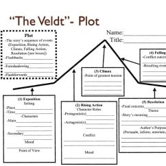 Plot Diagram Falling Action Meaning Red Anderson Plug Wiring The Veldt- Written By Ray Bradbury - Ppt Video Online Download